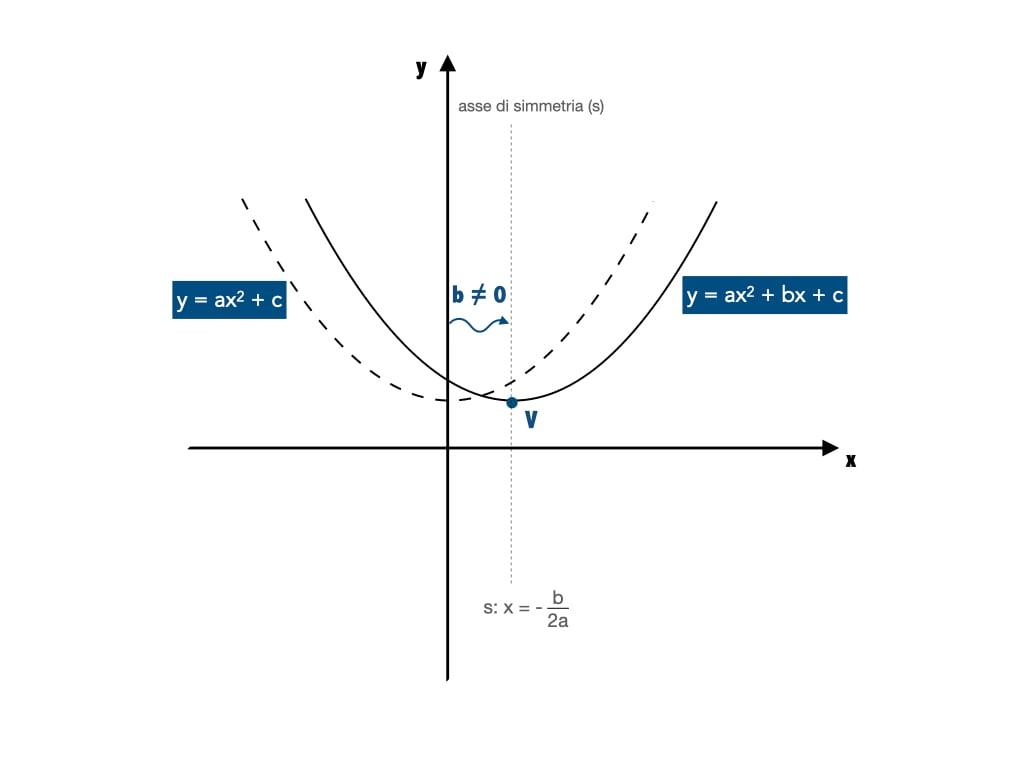 formule parabola