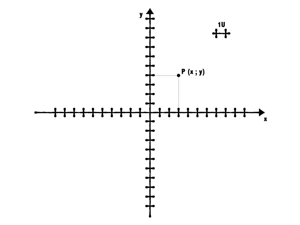 coordinate nel piano cartesiano