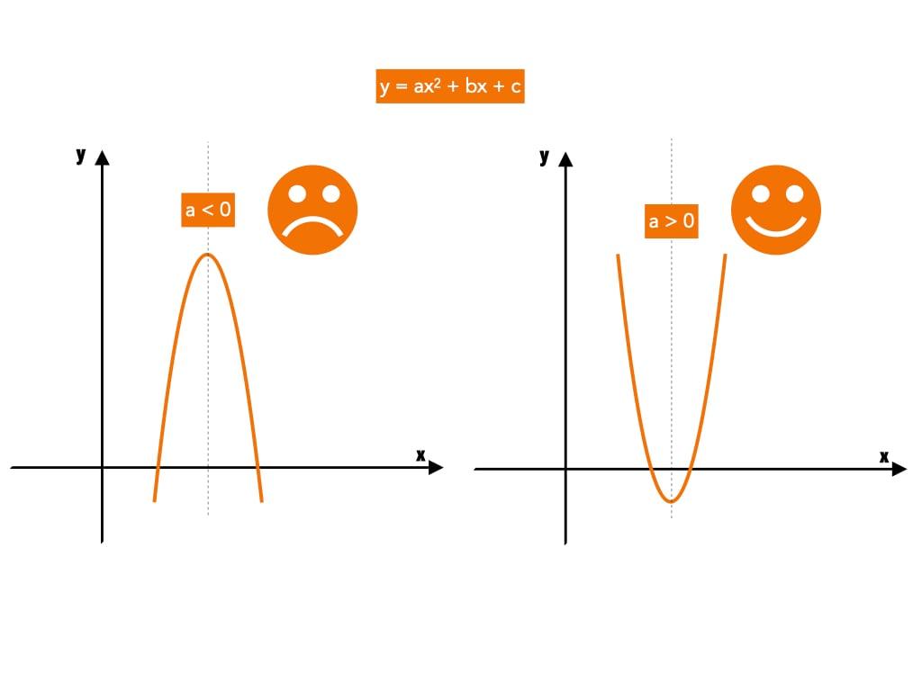 Che cos'è la parabola