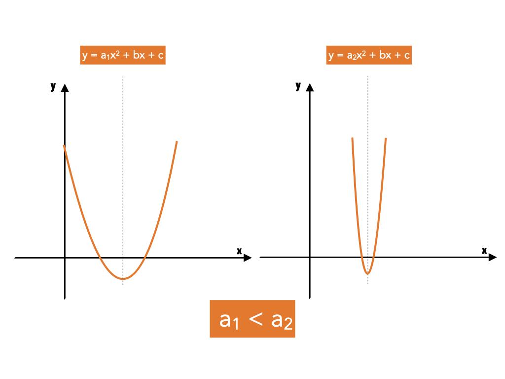 equazione parabola