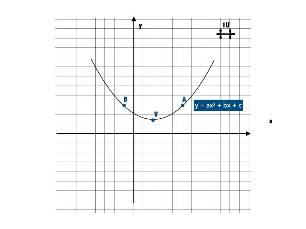Come disegnare una parabola