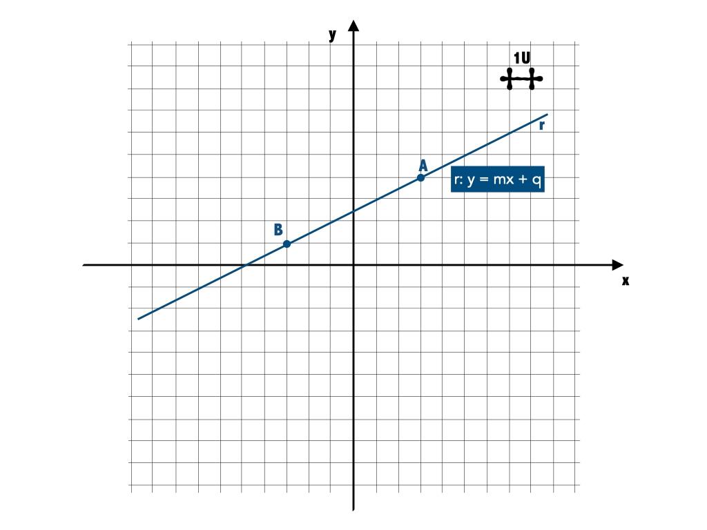 Come trovare l'equazione di una retta