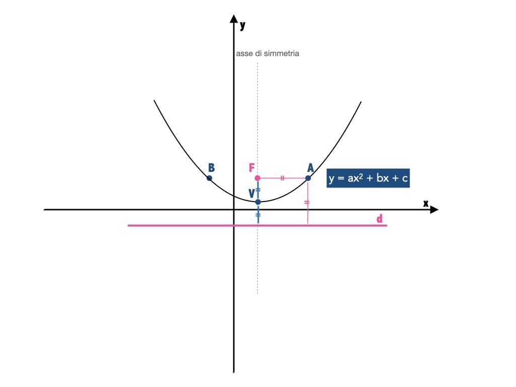 Come si calcola il fuoco di una parabola