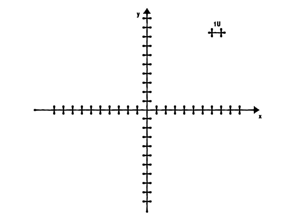 come disegnare il piano cartesiano