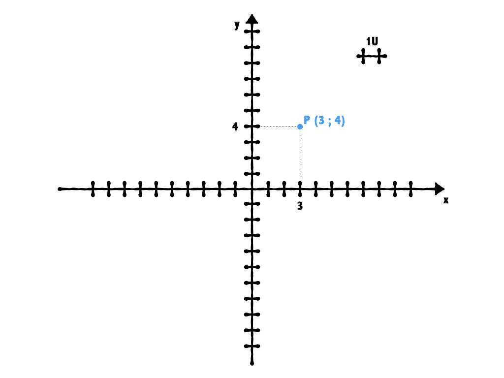 come rappresentare un punto nel piano cartesiano