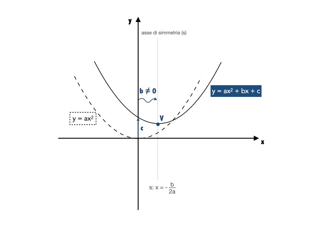 formula vertice parabola