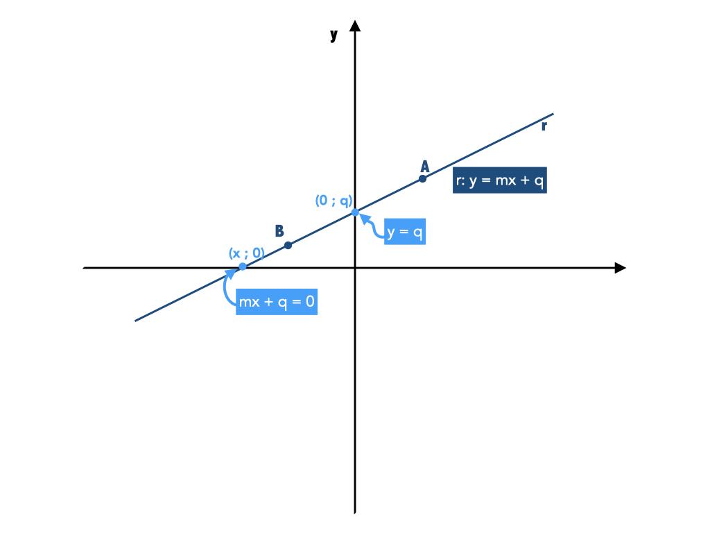 come si calcola il coefficiente angolare