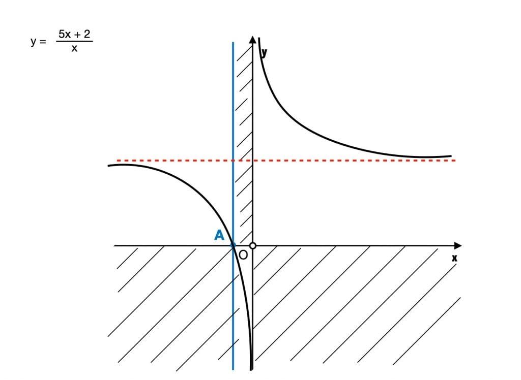 disegna il grafico di una funzione