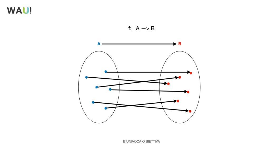 cos'è una funzione matematica