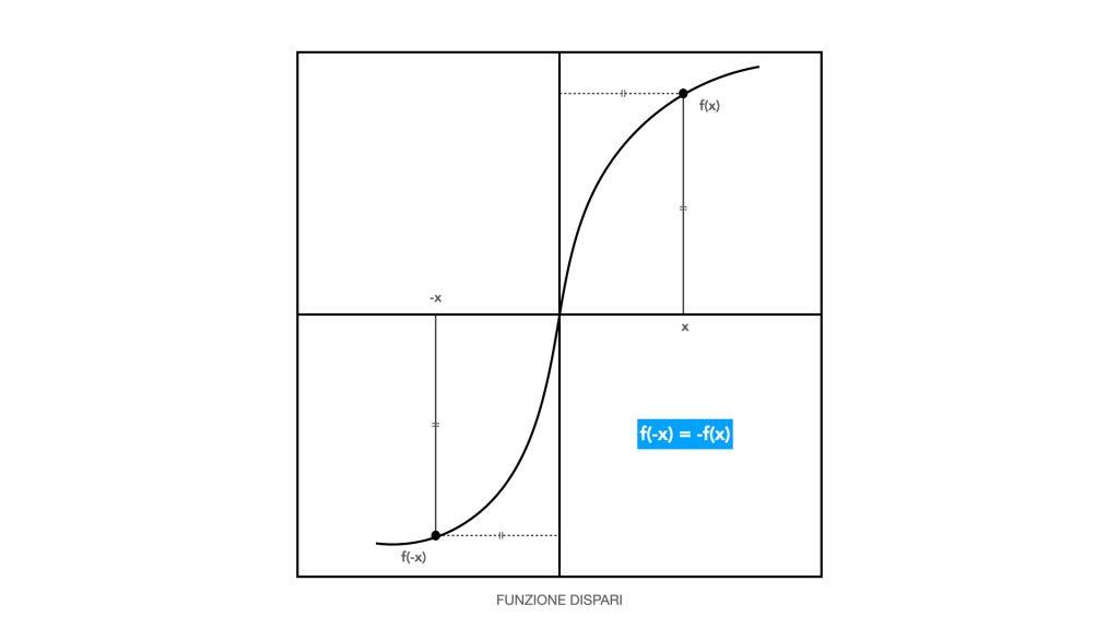 funzioni matematiche esercizi