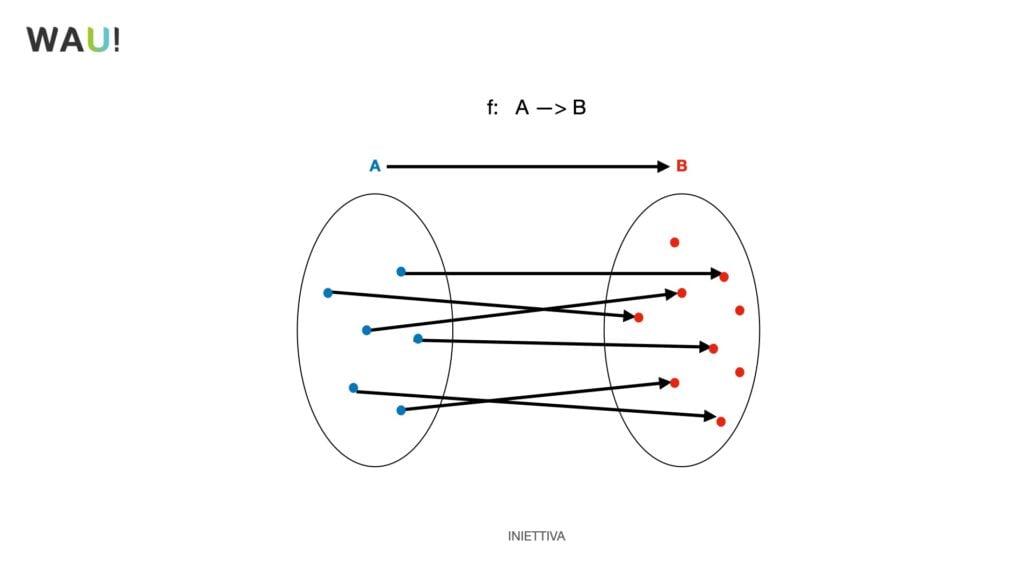 funzioni matematiche esempi