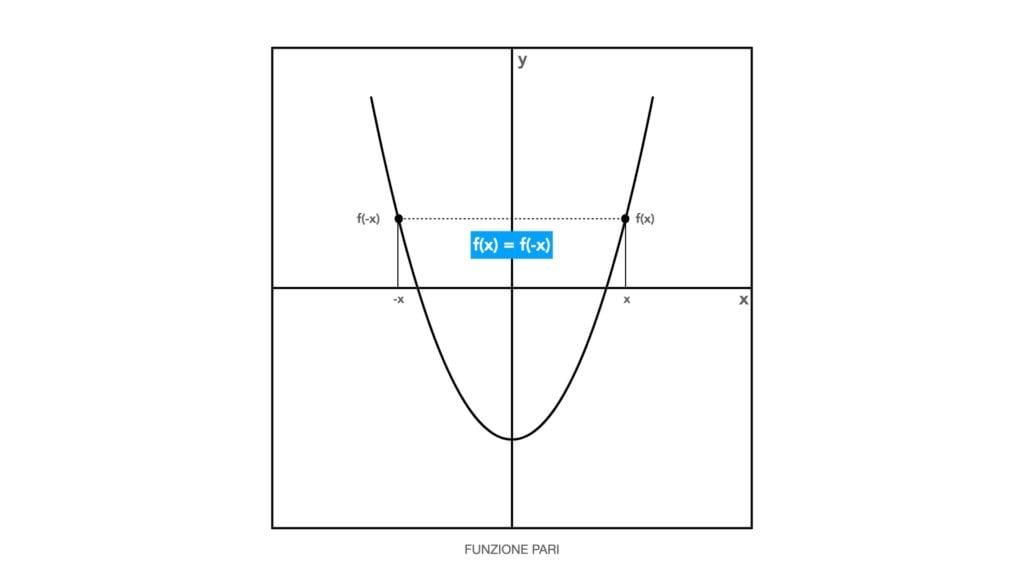 definizione di funzione matematica