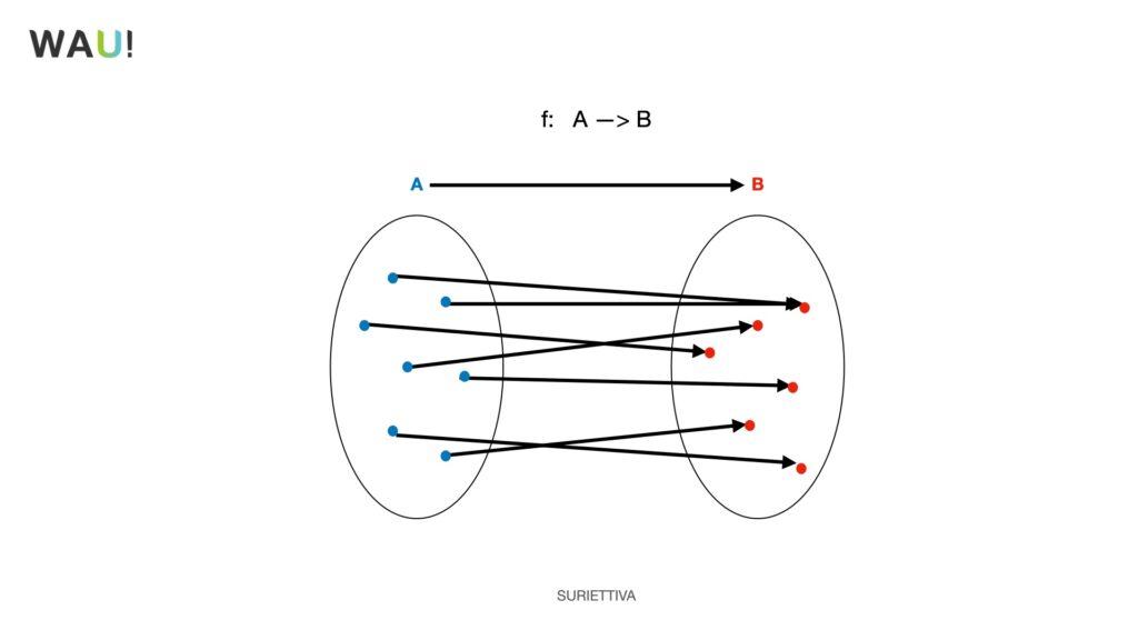 funzioni matematiche spiegazione