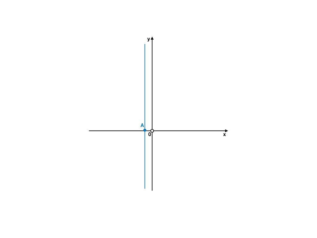 intersezione degli assi di una funzione