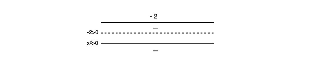 derivata prima di una funzione
