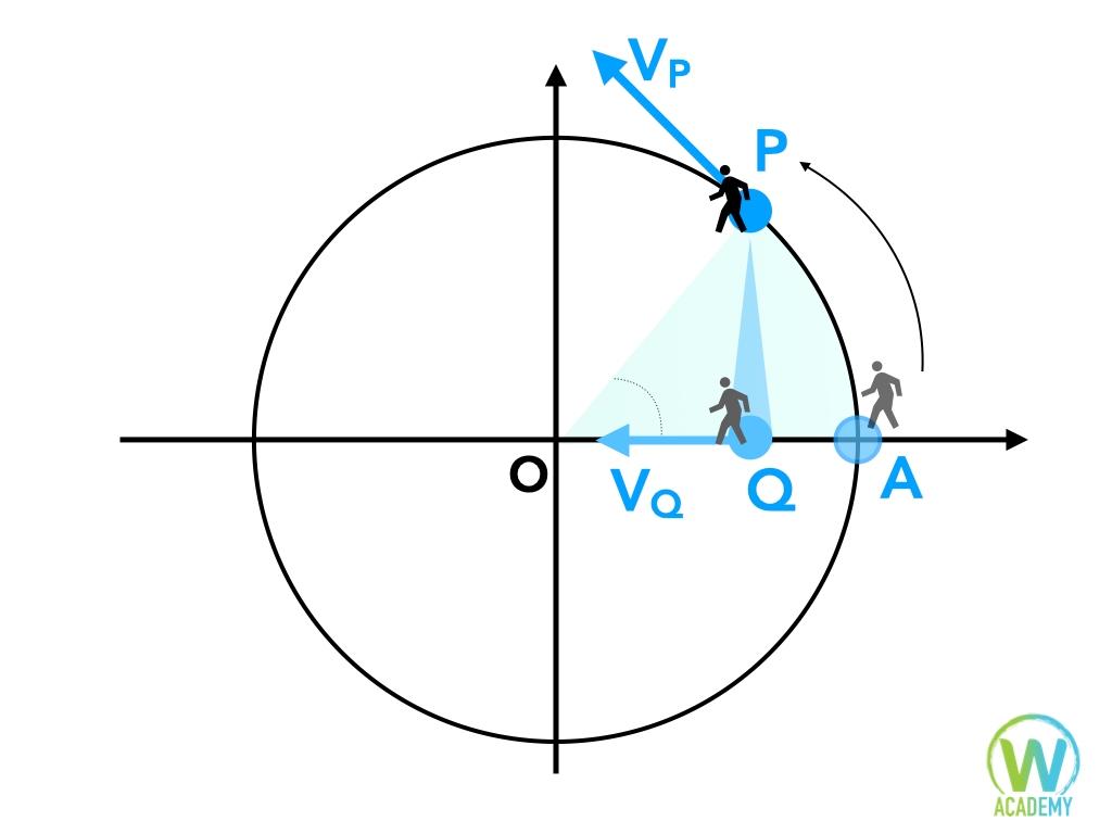 moto armonico formule