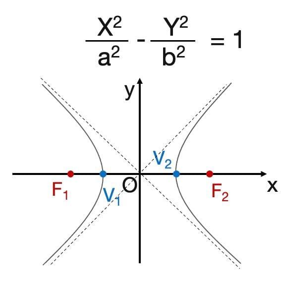 equazione iperbole che interseca x
