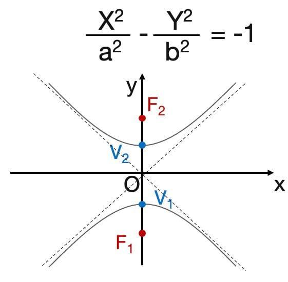 equazione iperbole che interseca y